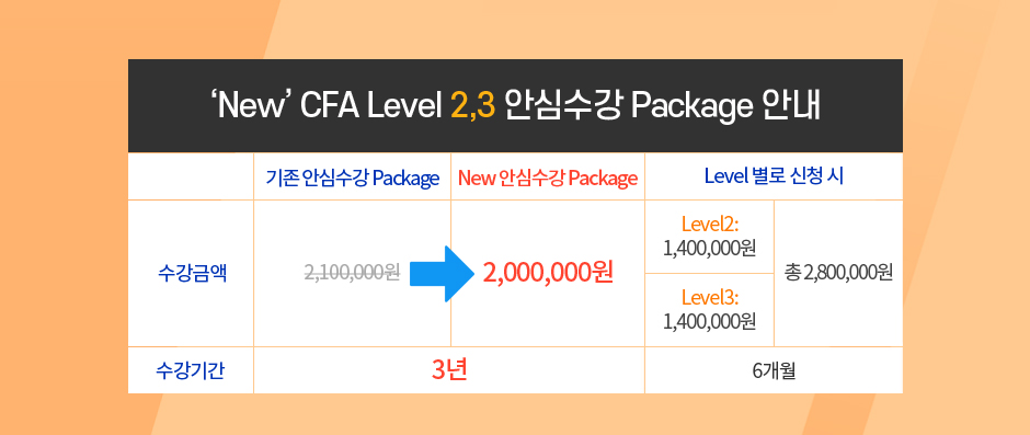 "CFA Level 1 & 2 & 3 ""NEW"" 안심수강 Package"