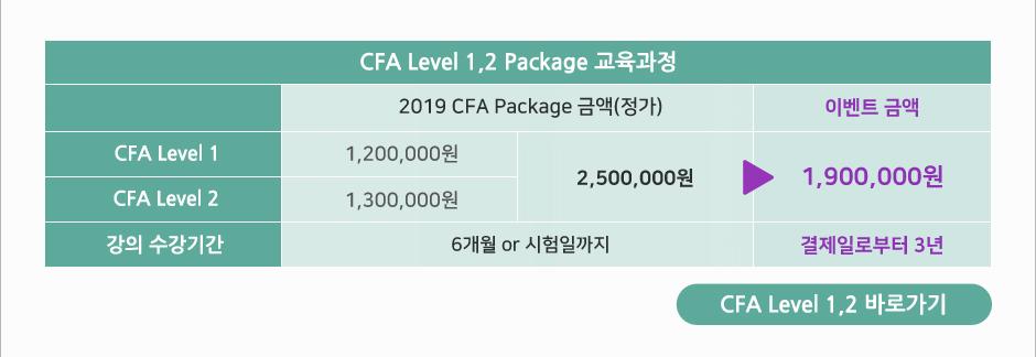 CFA Level 2,3