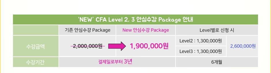 New CFA 안심수강 Package
